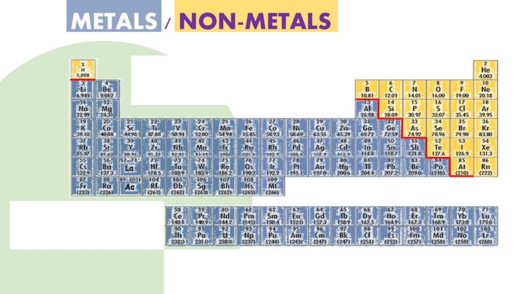 Metals and Nonmetals on the Periodic Table