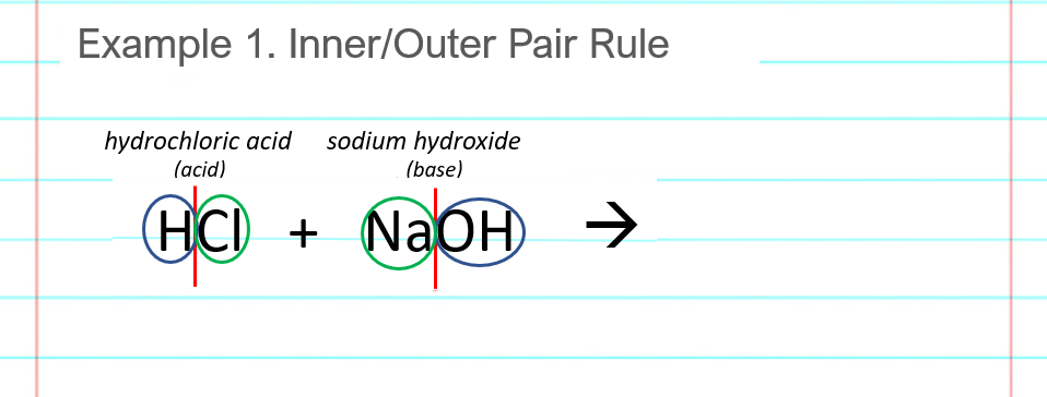 acid base neutralization reaction examples for HCl NaOH hydrochloric acid and sodium hydroxide step 3 inner pair is salt