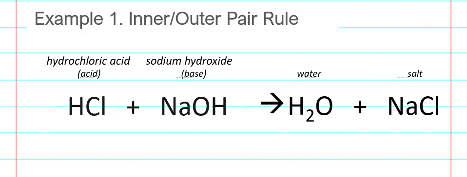 acid base neutralization reaction examples for HCl NaOH hydrochloric acid and sodium hydroxide last step write products are water and salt