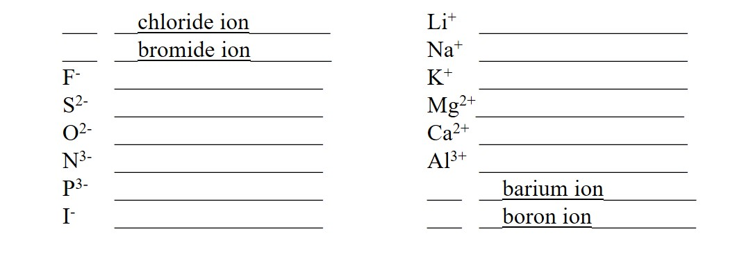 Naming Ionic Compounds Worksheet Packet handout quizlet quiz pdf with answers answer key exercise 1