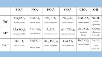 Polyatomic ions list and worksheet