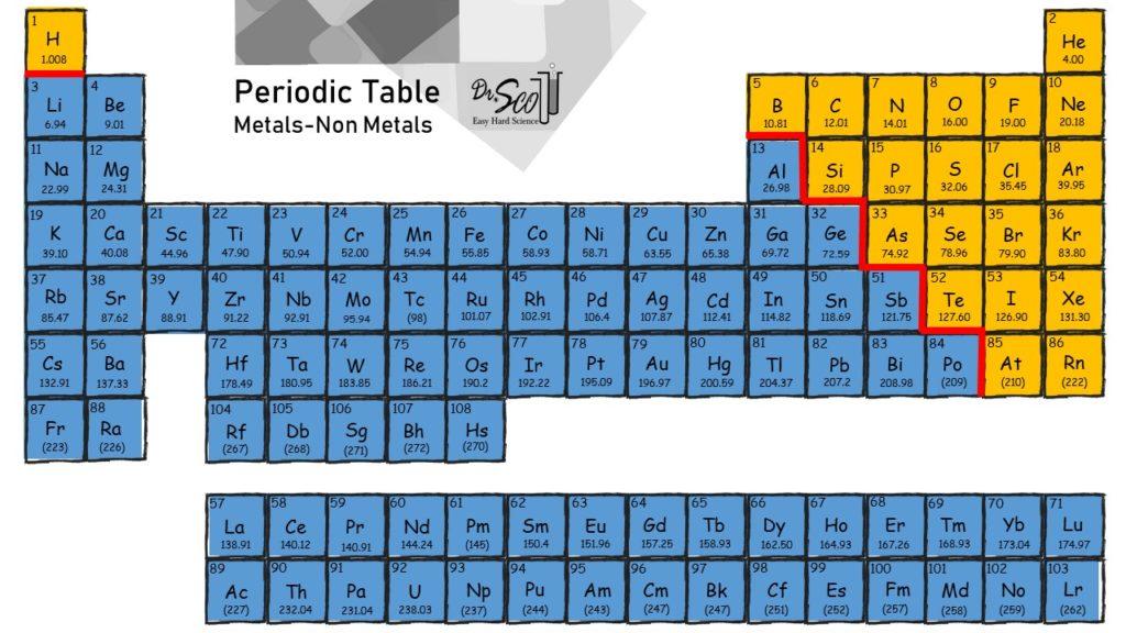 PeriodicTablble Metals Non Metals 1