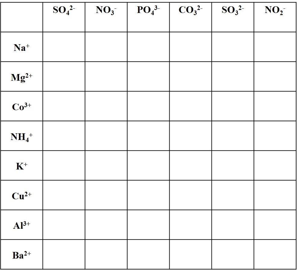 Polyatomic Ions List and Worksheet Exercise 1 cations NH4+ ammonium anions SO42- sulfate NO3- nitrate PO43- phosphate CO32- carbonate SO32- sulfite NO2- nitrite