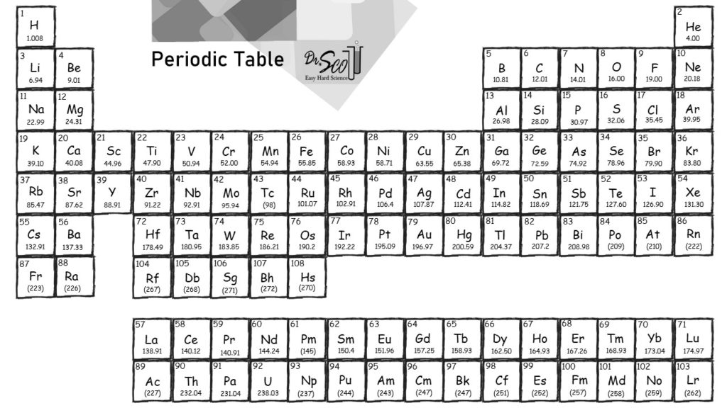 Periodic Table with Molar Mass and Atomic Symbols and Atomic Numbers Periodic Table Periods are Rows Groups are Columns
