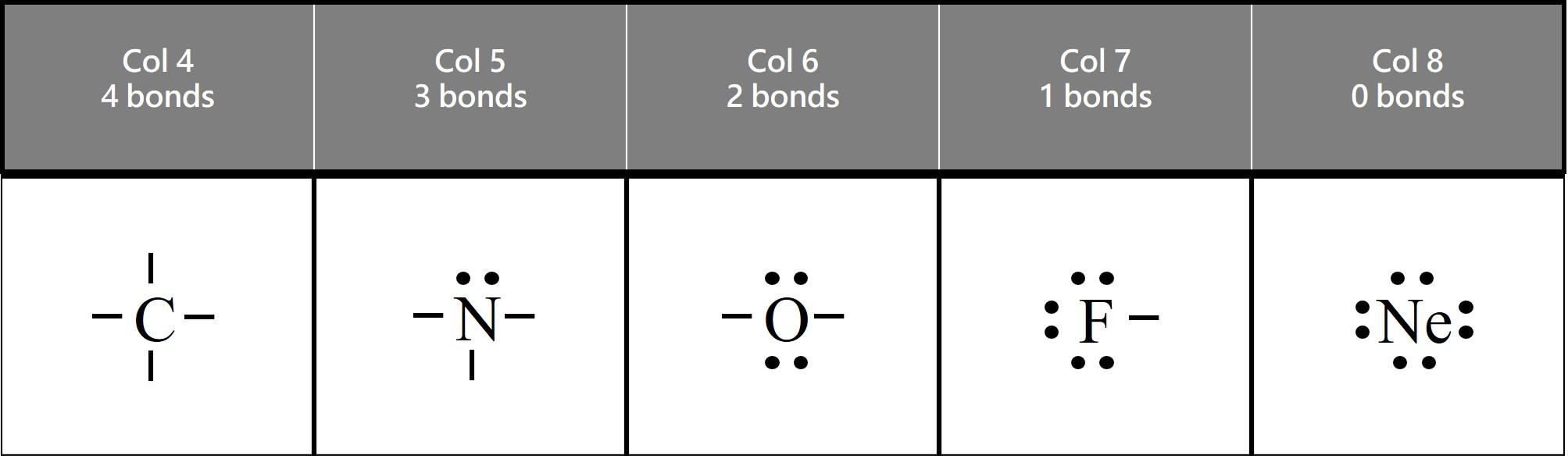 octet rule covalent bonds for nonmetal elements C 4 bonds N 3 bonds O 2 bonds F 1 bond Ne does not form bonds