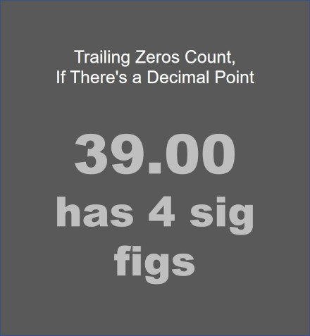 significant digits rules or sig fig rules say that trailing zeros count as significant digits or sigfig when there is a decimal point in the number
