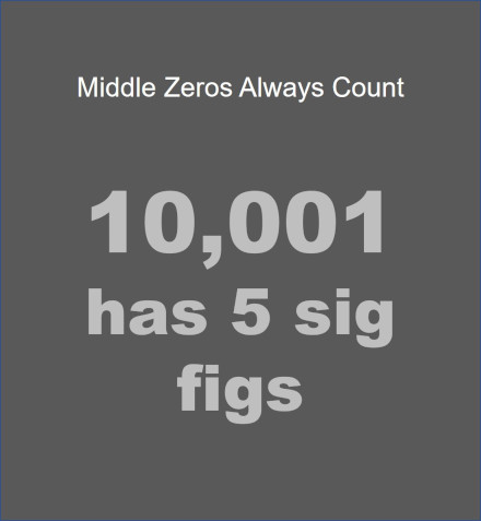 significant digits rules or sig figs rules say that middle zeros always count as significant numbers or sigfig