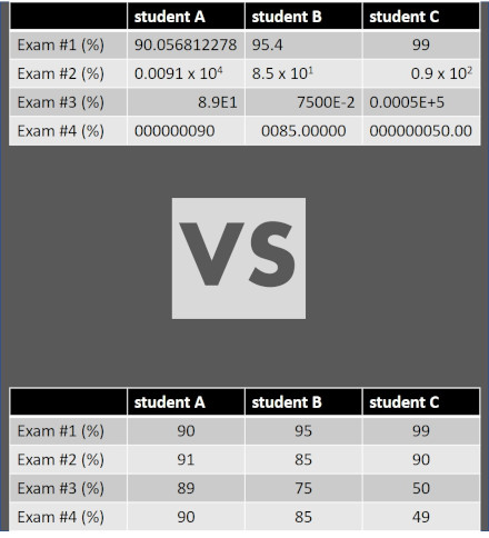 what is a significant figure shown for classroom grades where the rules for significant figures have been ignored (above) and applied (below)