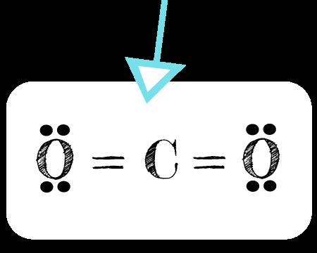 carbon dioxide electron dot diagram